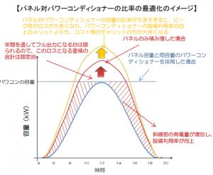 パネル対パワーコンディショナー比率最適化イメージ